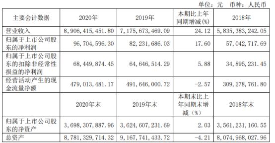 华电重工2020年净利增长17.6% 总经理郭树旺薪酬94.7万