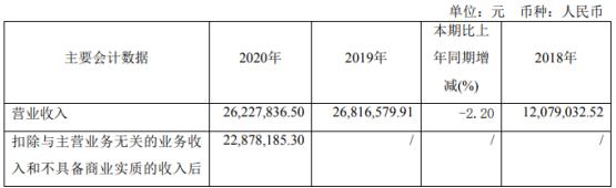 园城黄金2020年亏损1542.57万 董事长徐成义薪酬28.3万
