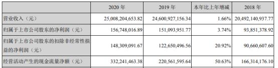 英特集团2020年净利增长3.74% 总经理应徐颉薪酬190.21万