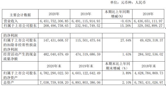 时代出版2020年净利增长15.26% 总经理郑可薪酬49.97万