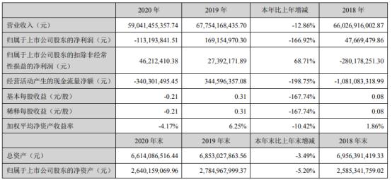 远大控股2020年亏损1.13亿 董事长金波薪酬518.3万