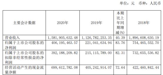 生物股份2020年净利增长83.76% 董事长张翀宇薪酬129.03万