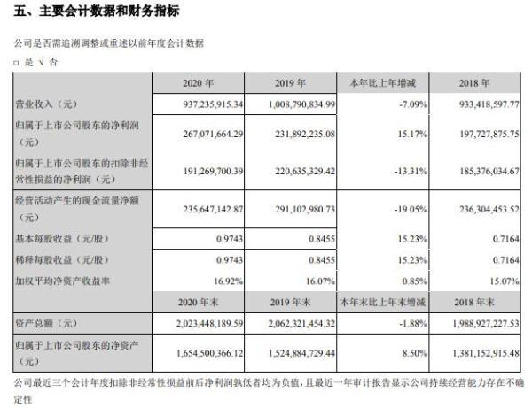 迪瑞医疗2020年净利增长15.17% 副总经理安国柱薪酬35.38万