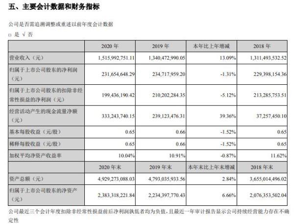 红相股份2020年净利减少1.31% 董事长杨成薪酬94.06万