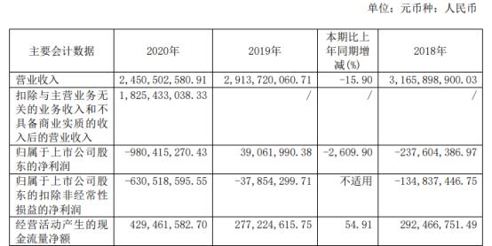 黄河旋风2020年亏损9.8亿 董事长庞文龙薪酬19.59万