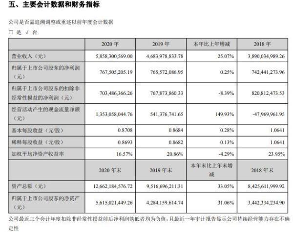 先导智能2020年净利增长0.25% 董事长王燕清薪酬200.15万