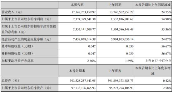 中国广核2021年第一季度净利增长54.9% 利润总额增加