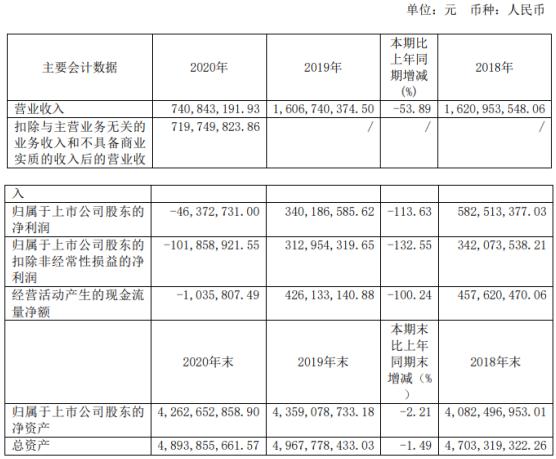 黄山旅游2020年亏损4637.27万 董事长章德辉薪酬57.09万