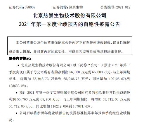 热景生物2021年一季度预计净利5.6亿-6.6亿 公司外贸订单爆发式增长