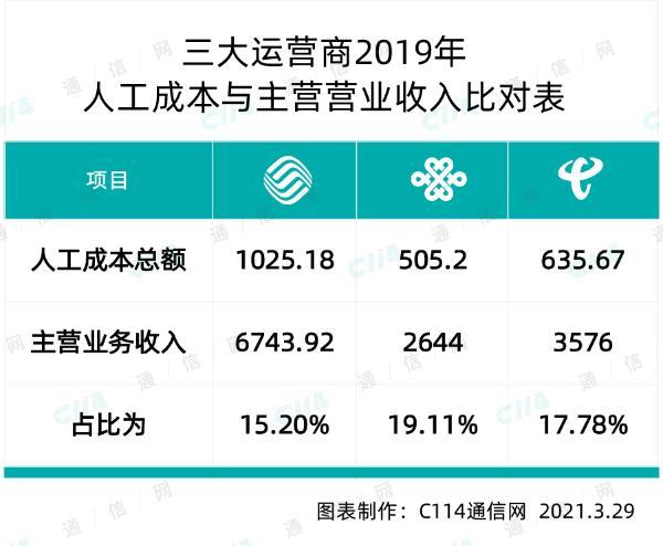 从大量真实数据入手,评析中国联通的员工薪酬待遇