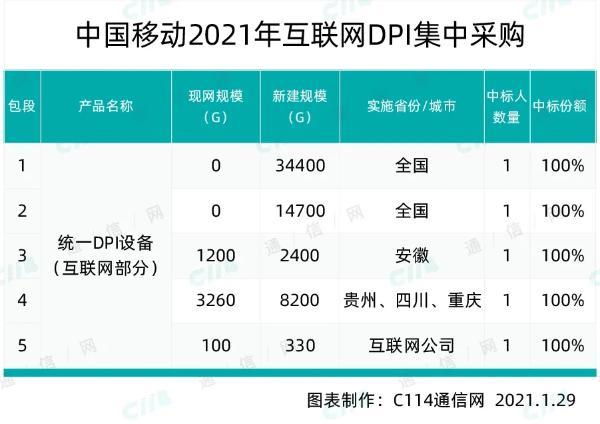 中国移动互联网DPI集采,华为、百卓和浩瀚深度中标
