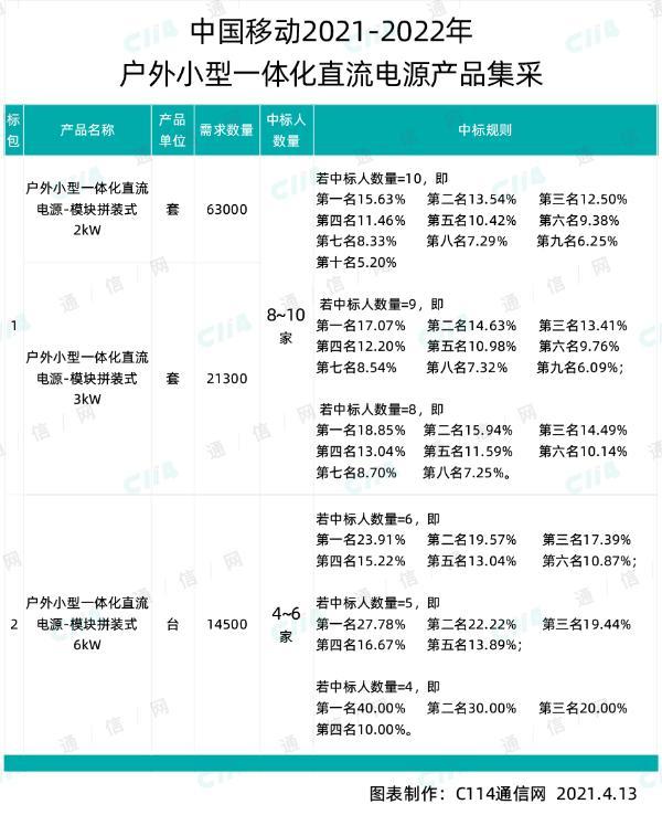 中国移动启动户外小型一体化直流电源产品集采,总预算达45631.5万元