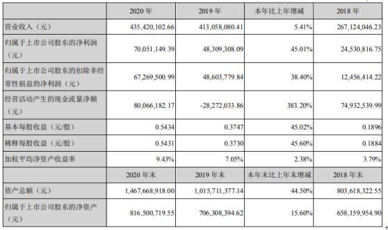 同和药业2020年净利增长45%:董事长庞正伟薪酬75.48万
