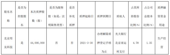 用友网络控股股东北京用友科技质押4400万股 用于生产经营