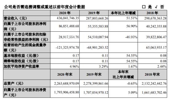 湖南投资2020年净利增长57%:董事长刘林平薪酬41.5万