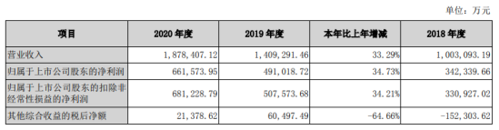 国信证券2020年净利润增长35%:董事长何如支付548万