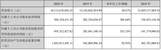唐人神2020年净利增长370%:董事长陶一山薪酬150万