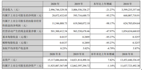 深圳机场2020年净利下滑95%:总经理陈繁华薪酬110万