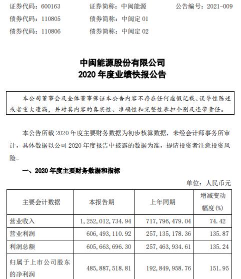 中闽能源2020年度净利4.86亿增长152% 售电量增加