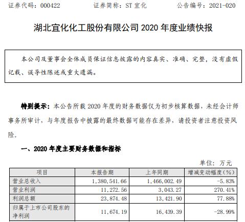 ST宜化2020年度净利1.2亿下滑29% 部分生产装置停产