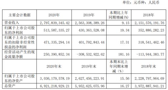 勘设股份2020年净利增长19%:董事长张林薪酬212万