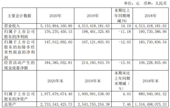 中创物流2020年净利下滑11%:董事长李松青薪酬133万