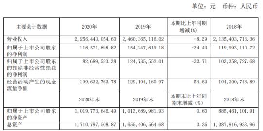 爱婴室2020年净利下滑24.43%:董事长施琼薪酬47.8万