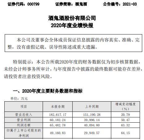酒鬼酒2020年度净利4.92亿增长64% 高档产品销售收入增长
