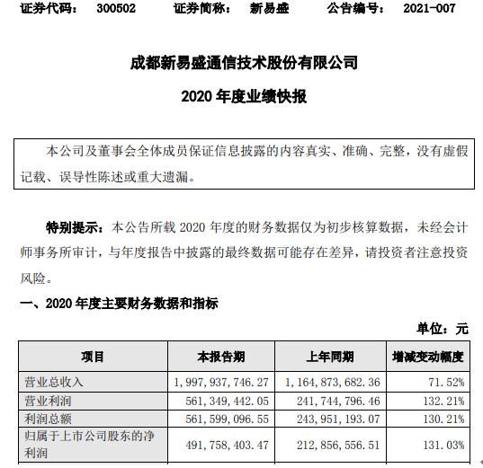 新易盛2020年度净利4.9亿增长131% 高速率光模块出货量增长