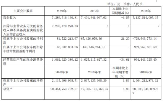 金山股份2020年净利增长21.2%:董事长李延群薪酬73万