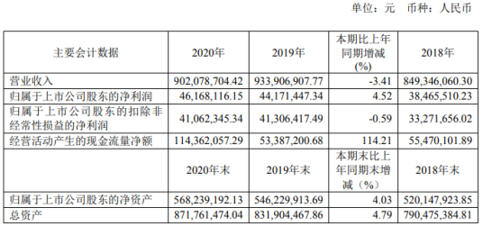 宝光股份2020年净利增长4.5% 副董事长郭建军薪酬49.5万