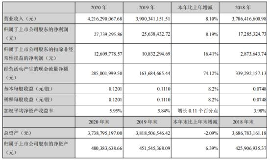 瑞泰科技2020年净利增长8%:董事长曾大凡薪酬115.55万