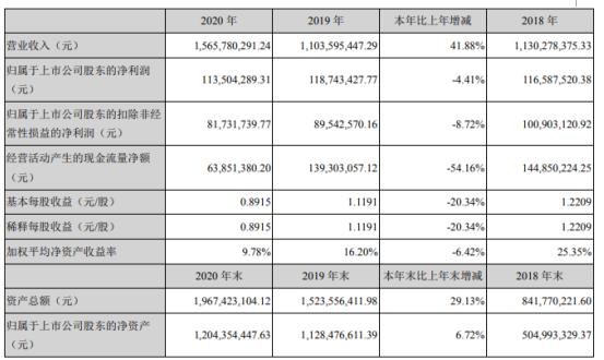 海能实业2020年净利下滑4.4%:董事长周洪亮薪酬36万