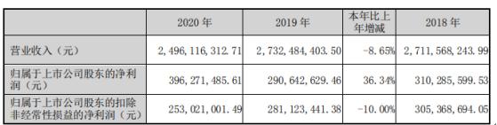伟星股份2020年净利增长36%:总经理蔡礼永薪酬100万
