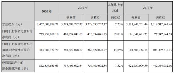 穗恒运A2020年净利增长90%:董事长钟英华薪酬120万