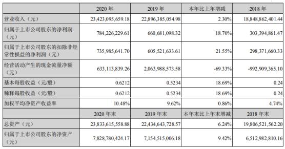 西部建设2020年净利增长18.7%:董事长吴志旗薪酬151万