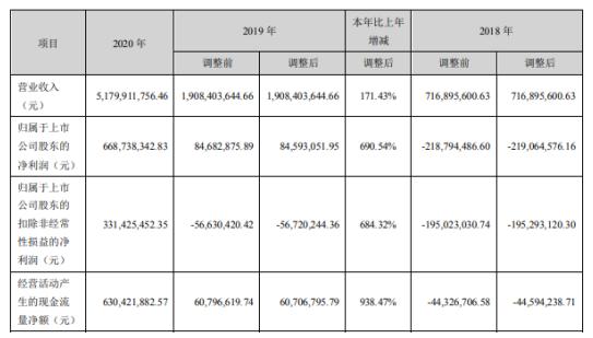 三泰控股2020年净利增长691%:董事长朱江薪酬130万