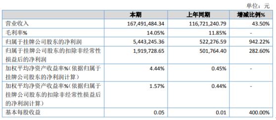 山河生态2020年净利544万增长942% 毛利率上升