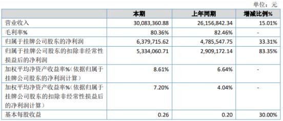 双申医疗2020年净利638万增长33% 收入增加、费用减少