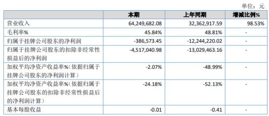 福生佳信2020年亏损38.66万 总体毛利率下降