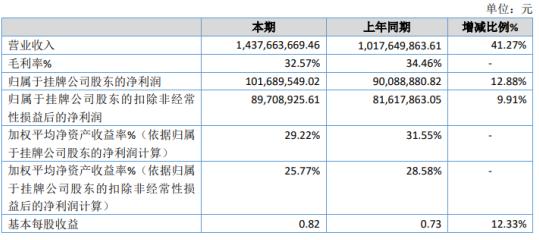 艾为电子2020年净利1.02亿元增长12.88% 产品需求持续增加