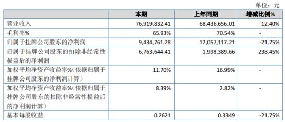 纽迈分析2020年净利943万下滑22% 营业外支出增加