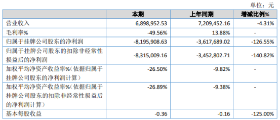 奥柏瑞2020年亏损820万亏损同比增加 疫情影响导致销售额下滑
