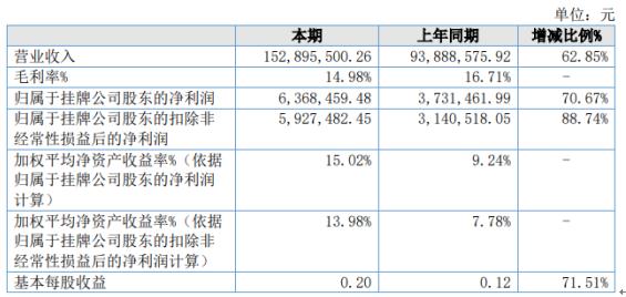 佳晓股份2020年净利增长70.67% 水处理工程增加