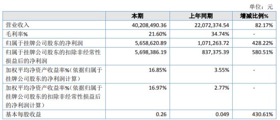 宝中海洋2020年净利566万元增长428% 修船业务增加