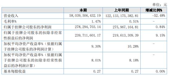 钢银电商2020年净利2.78亿增长0.84% 毛利率大幅上升