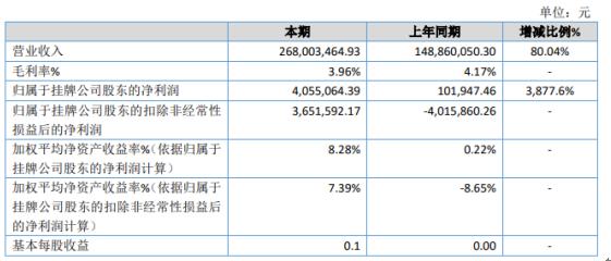 骏峰能源2020年净利增长3878% 化工贸易产品快速取得成效