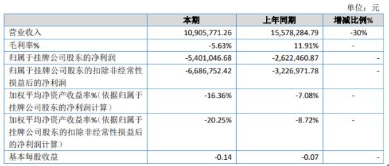 古运河2020年亏损540.1万 旅行社业务收入呈现断崖式下降
