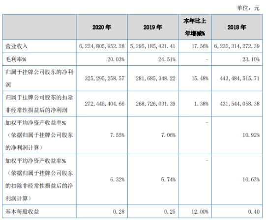 英泰生物2020年净利润3.25亿元 增长15%:投资收益达到1.3亿元