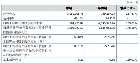 ST睦通2020年净利98.15万同 软件开发服务获取收入